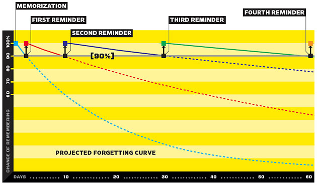 MCAT study plan requires an understanding of the forgetting curve